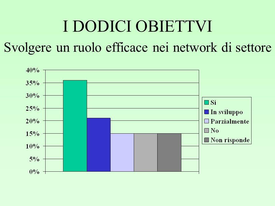 I DODICI OBIETTVI Svolgere un ruolo efficace nei network di settore