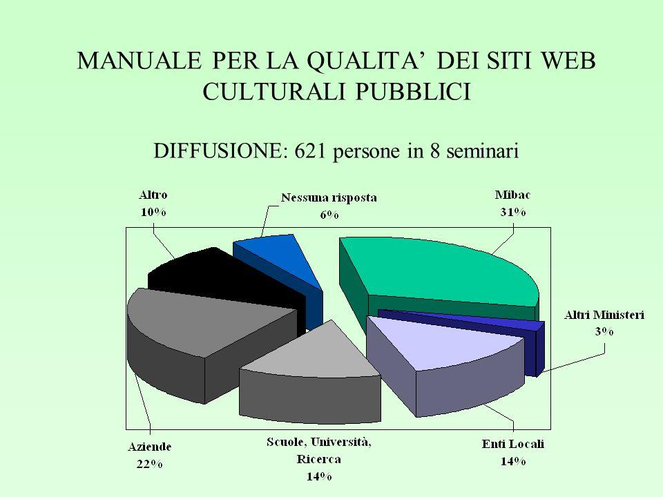 MANUALE PER LA QUALITA DEI SITI WEB CULTURALI PUBBLICI DIFFUSIONE: 621 persone in 8 seminari