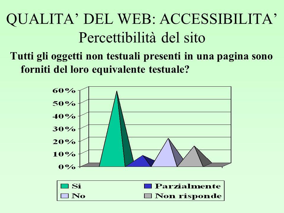 QUALITA DEL WEB: ACCESSIBILITA Percettibilità del sito Tutti gli oggetti non testuali presenti in una pagina sono forniti del loro equivalente testuale