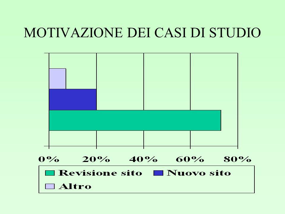 MOTIVAZIONE DEI CASI DI STUDIO