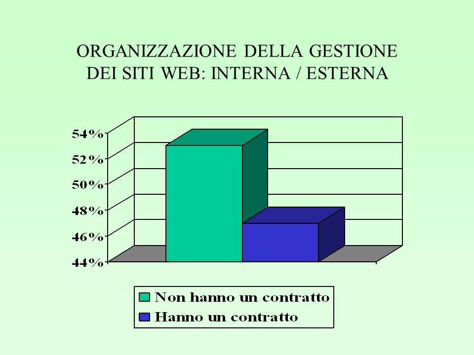ORGANIZZAZIONE DELLA GESTIONE DEI SITI WEB: INTERNA / ESTERNA