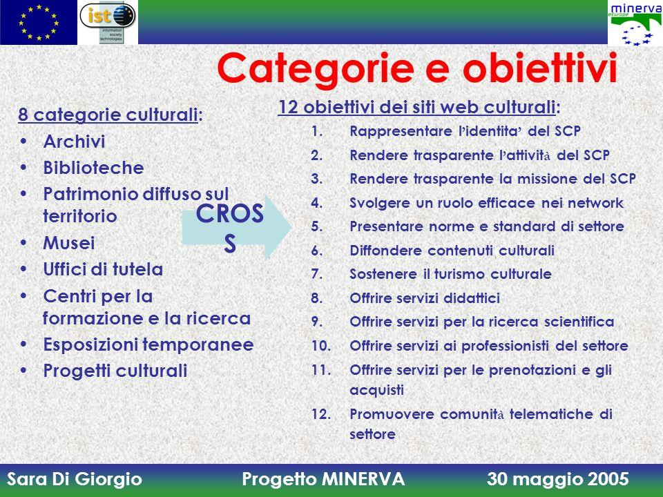Sara Di Giorgio Progetto MINERVA 30 maggio 2005 Categorie e obiettivi 8 categorie culturali: Archivi Biblioteche Patrimonio diffuso sul territorio Mus