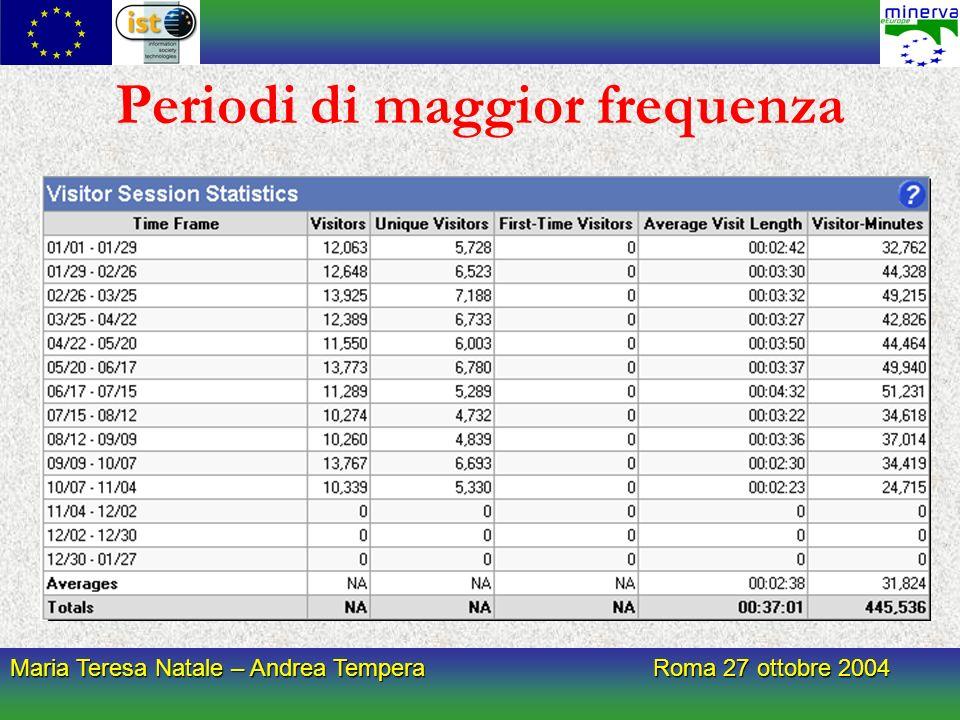 Maria Teresa Natale – Andrea Tempera Roma 27 ottobre 2004 Periodi di maggior frequenza