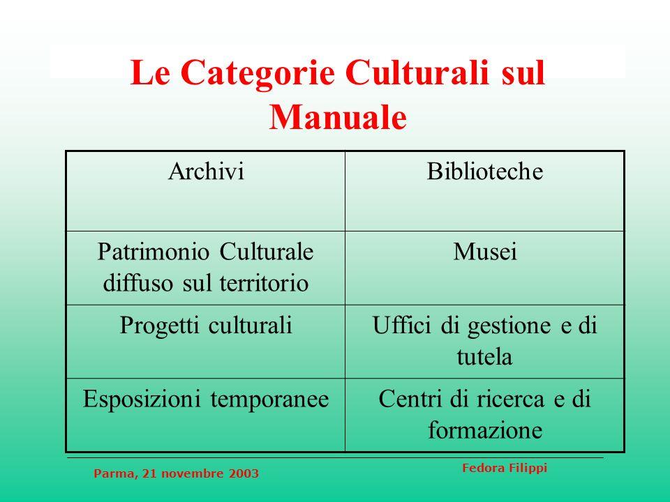 Parma, 21 novembre 2003 Fedora Filippi Le Categorie Culturali sul Manuale ArchiviBiblioteche Patrimonio Culturale diffuso sul territorio Musei Progett