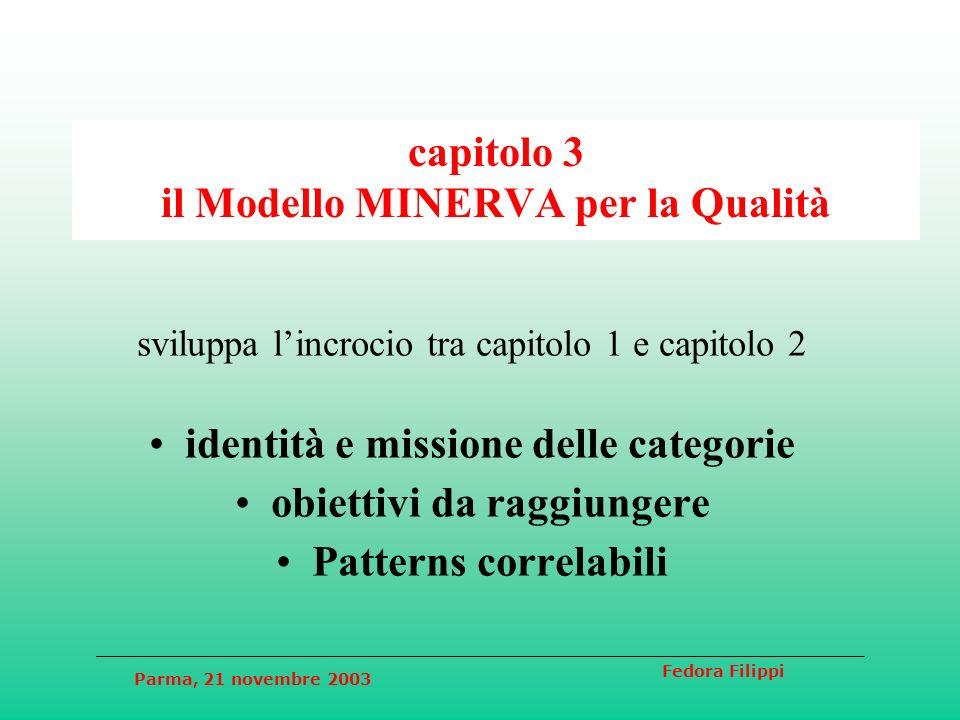 Parma, 21 novembre 2003 Fedora Filippi capitolo 3 il Modello MINERVA per la Qualità sviluppa lincrocio tra capitolo 1 e capitolo 2 identità e missione delle categorie obiettivi da raggiungere Patterns correlabili