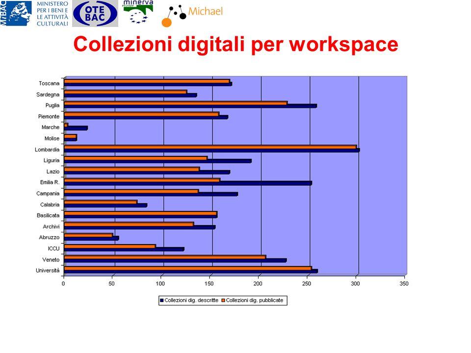Collezioni digitali per workspace