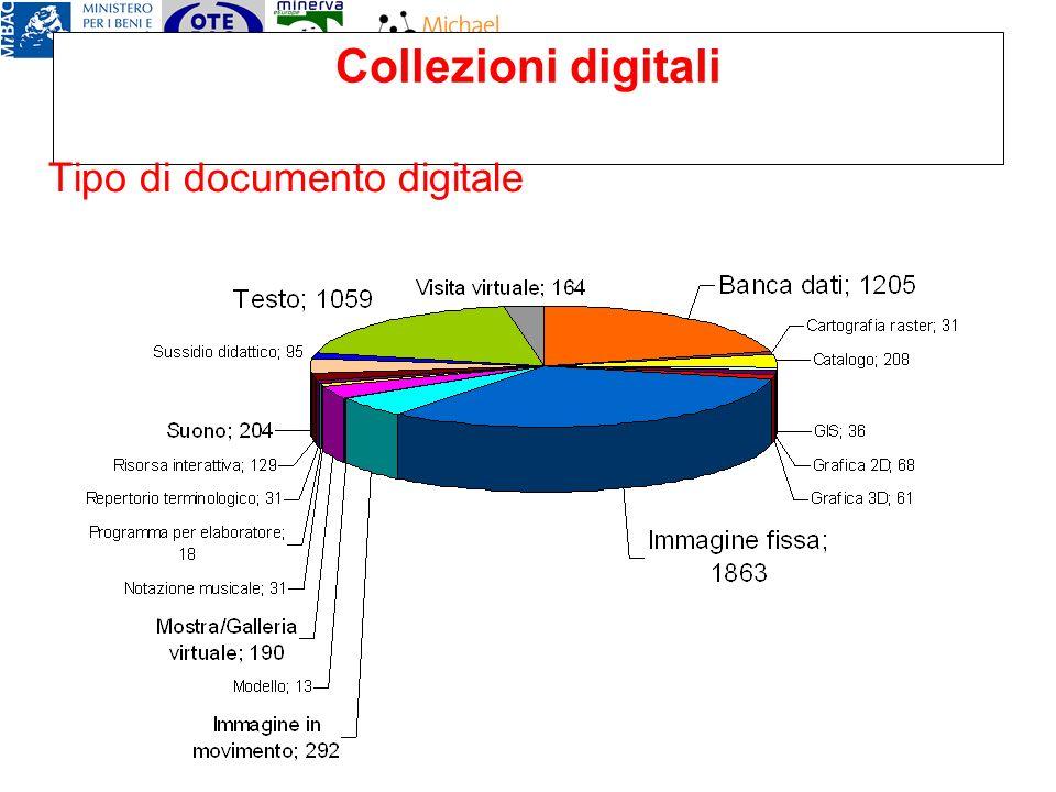 Collezioni digitali Tipo di documento digitale