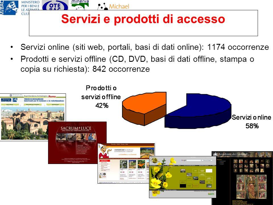 Servizi e prodotti di accesso Servizi online (siti web, portali, basi di dati online): 1174 occorrenze Prodotti e servizi offline (CD, DVD, basi di dati offline, stampa o copia su richiesta): 842 occorrenze