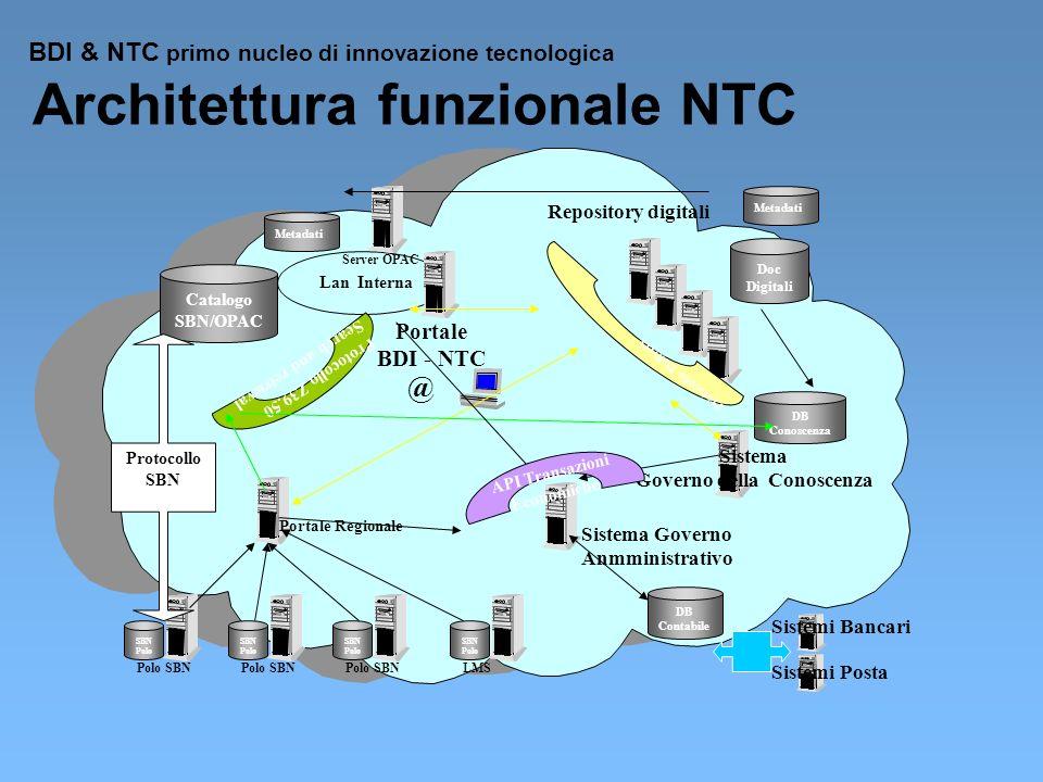 Lan Interna @ Catalogo SBN/OPAC Server OPAC Metadati Portale BDI - NTC Protocollo Z39.50 Search and retrieval Repository digitali Doc Digitali Protoco