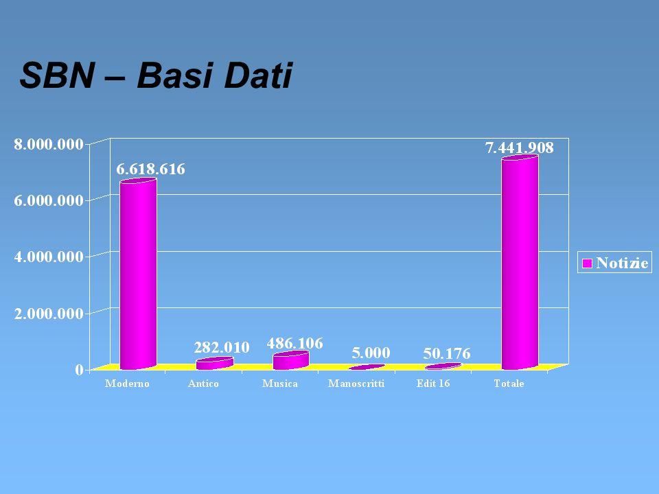 BDI & NTC primo nucleo di innovazione tecnologica Portale BDI & NTC razionalizzazione dei servizi offerti e dellimmagine digitale dei siti di accesso esistenti SITO ICCU Catalogo SBN OPAC SBN Protocolli SBN SBN-MARC Protocollo Z39.50 Accesso nazionale alle risorse digitali e tradizionali accesso a prodotti a valore aggiunto derivati dalle attività di digitalizzazione della Biblioteca Digitale Italiana e dalluso di strumenti di knowledge management infrastruttura di supporto ai processi redazionali per la creazione, il controllo e la pubblicazione dei contenuti informativi Metadati Repertorio Nazionale Risorse Digitali Portale BDI & NTC Creazione del repertorio nazionale di raccolta e di indicizzazione dei progetti nazionali Integrazione nell OPAC SBN di nuovi servizi di fruizione delle risorse digitali