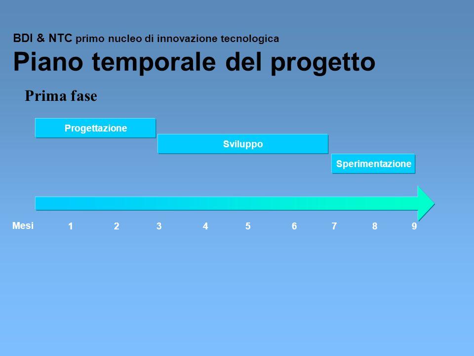 BDI & NTC primo nucleo di innovazione tecnologica Piano temporale del progetto Progettazione Sviluppo Sperimentazione 134567982 Mesi Prima fase