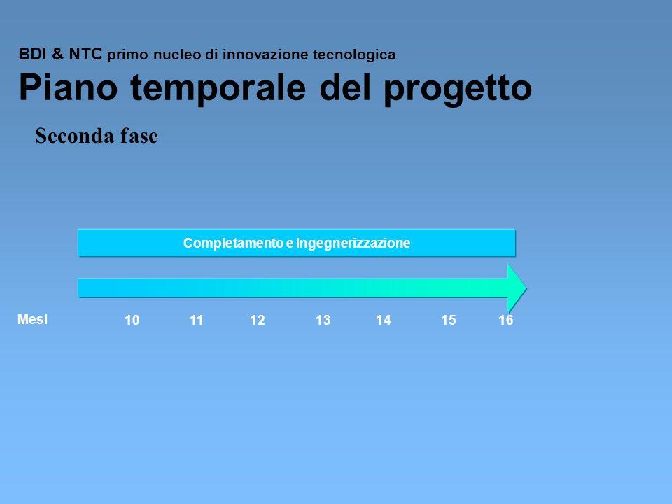 BDI & NTC primo nucleo di innovazione tecnologica Piano temporale del progetto 10121314151611 Mesi Seconda fase Completamento e Ingegnerizzazione