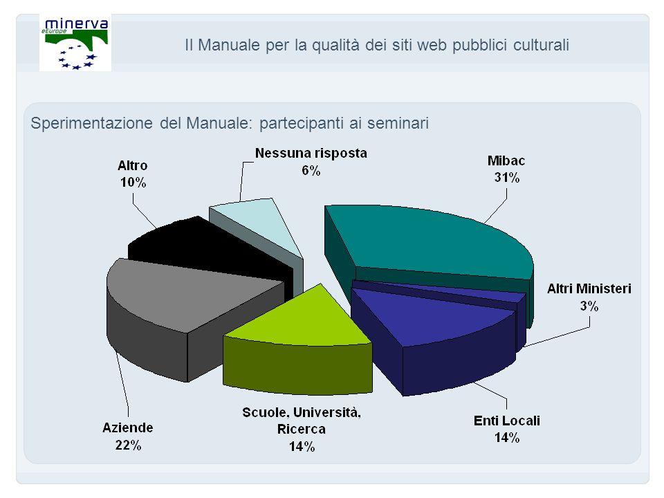 Il Manuale per la qualità dei siti web pubblici culturali Sperimentazione del Manuale: partecipanti ai seminari
