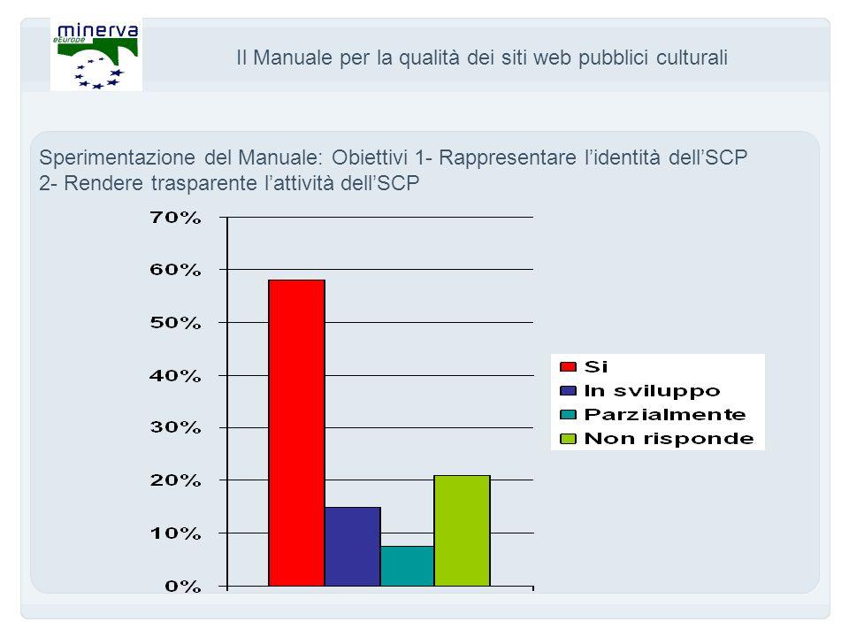Il Manuale per la qualità dei siti web pubblici culturali Sperimentazione del Manuale: Obiettivi 1- Rappresentare lidentità dellSCP 2- Rendere trasparente lattività dellSCP