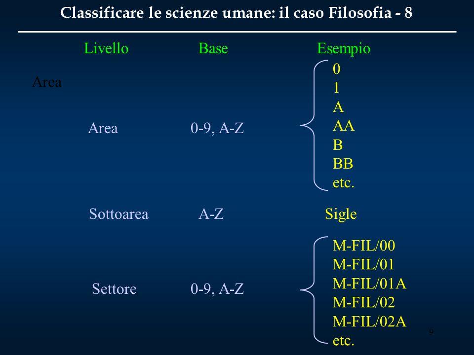9 Classificare le scienze umane: il caso Filosofia - 8 Area Sottoarea Settore 0-9, A-Z 0 1 A AA B BB etc.