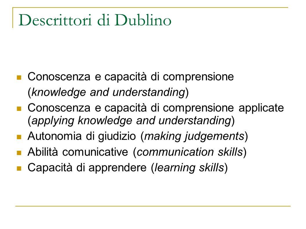Descrittori di Dublino Conoscenza e capacità di comprensione (knowledge and understanding) Conoscenza e capacità di comprensione applicate (applying k