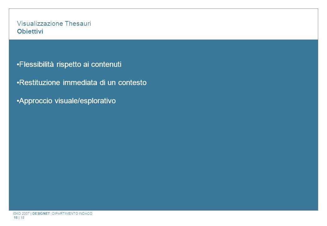 ISKO 2007 | DESIGNET | DIPARTIMENTO INDACO 16 | 18 Visualizzazione Thesauri Obiettivi Flessibilità rispetto ai contenuti Restituzione immediata di un contesto Approccio visuale/esplorativo