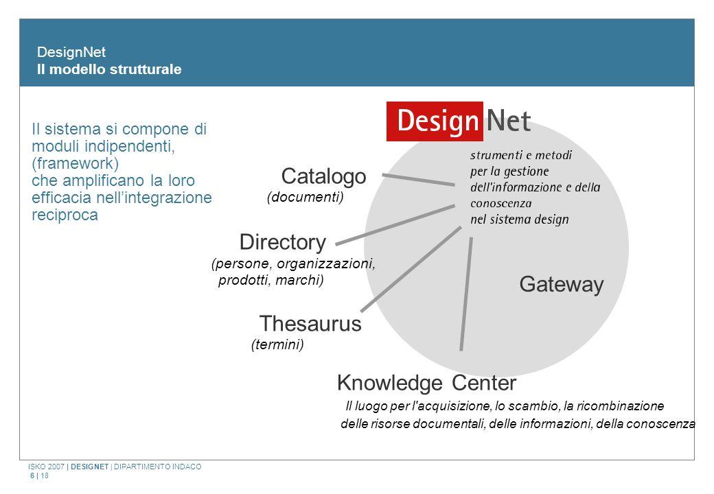 ISKO 2007 | DESIGNET | DIPARTIMENTO INDACO 6 | 18 Knowledge Center Gateway Catalogo Directory Thesaurus Il luogo per l acquisizione, lo scambio, la ricombinazione delle risorse documentali, delle informazioni, della conoscenza (documenti) (persone, organizzazioni, prodotti, marchi) (termini) DesignNet Il modello strutturale Il sistema si compone di moduli indipendenti, (framework) che amplificano la loro efficacia nellintegrazione reciproca