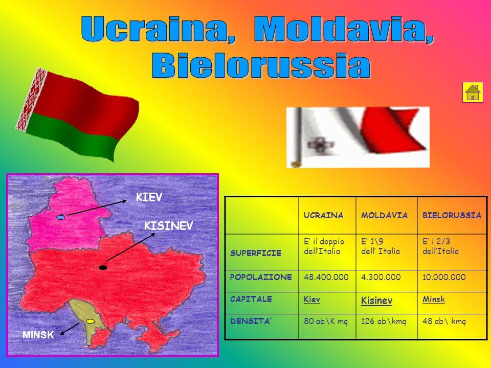 UCRAINAMOLDAVIABIELORUSSIA SUPERFICIE E il doppio dellItalia E 1\9 dell Italia E i 2/3 dellItalia POPOLAZIONE48.400.0004.300.00010.000.000 CAPITALEKiev Kisinev Minsk DENSITA80 ab\K mq126 ab\kmq48 ab\ kmq KIEV KISINEV MINSK