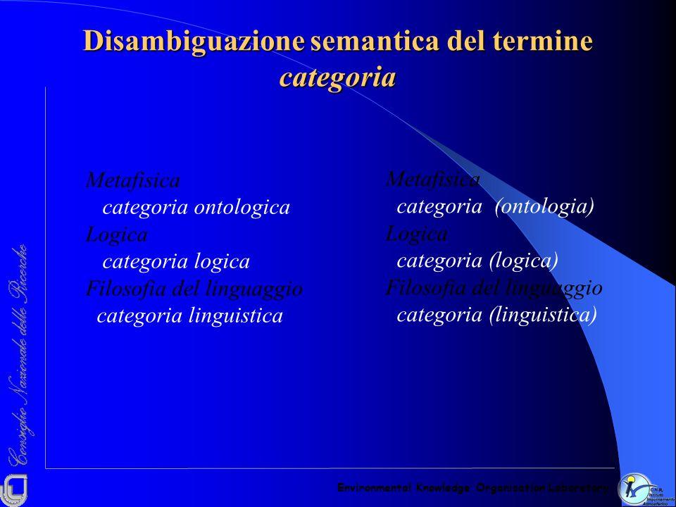 Disambiguazione semantica del termine categoria Environmental Knowledge Organisation Laboratory Metafisica categoria (ontologia) Logica categoria (log