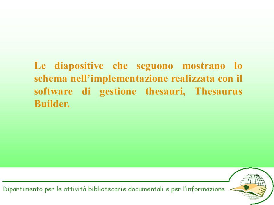 Le diapositive che seguono mostrano lo schema nellimplementazione realizzata con il software di gestione thesauri, Thesaurus Builder.