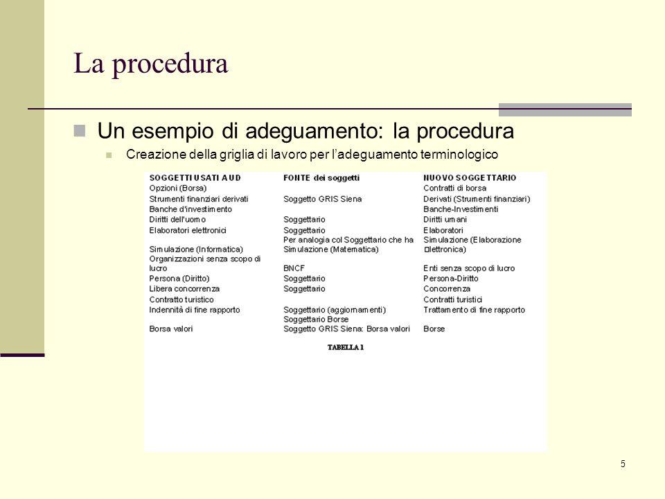 6 La procedura Confronto fra scelte terminologiche: il caso di banche BNCF Nuovo Soggettario UniSiena UniUdine