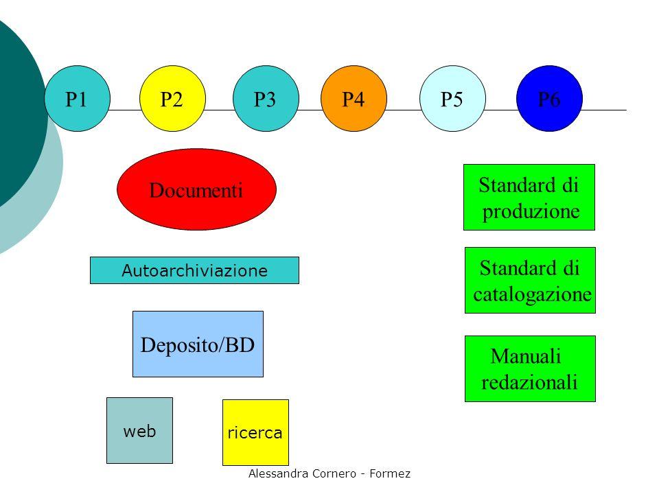 Alessandra Cornero - Formez P1P3P2P4P5 Documenti P6 Deposito/BD Standard di produzione Standard di catalogazione Manuali redazionali Autoarchiviazione web ricerca