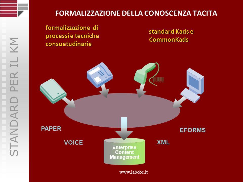 Estrazione di Informazione Knowledge Extraction Estrazione di informazioni da documenti digitalizzati Classificazione e selezione automatica di documenti digitali 40 pages / sec 30 pages / sec 2 pages / sec 0.3 pages / sec www.labdoc.it