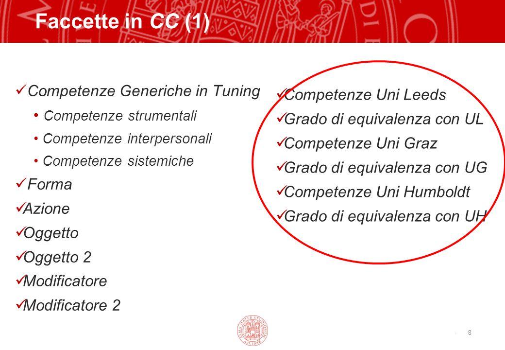 Copyright©2003 - Materiale riservato e strettamente confidenziale 8 Faccette in CC (1) Competenze Generiche in Tuning Competenze strumentali Competenz