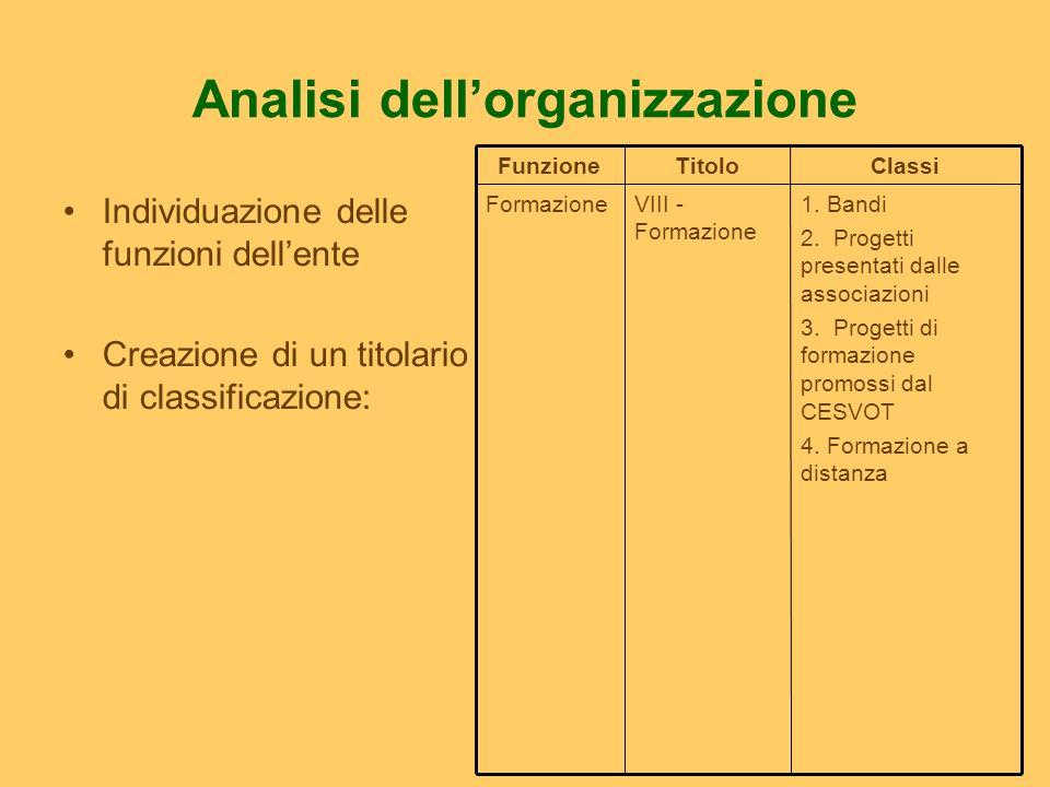 Analisi dellorganizzazione Individuazione delle funzioni dellente Creazione di un titolario di classificazione: 1. Bandi 2. Progetti presentati dalle