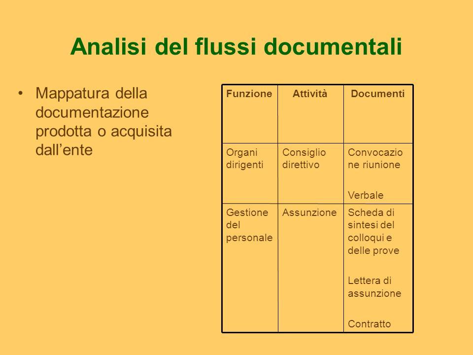 Analisi del flussi documentali Mappatura della documentazione prodotta o acquisita dallente Scheda di sintesi del colloqui e delle prove Lettera di as