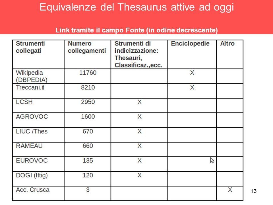 13 Equivalenze del Thesaurus attive ad oggi Link tramite il campo Fonte (in odine decrescente)
