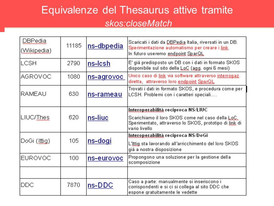14 Equivalenze del Thesaurus attive tramite skos:closeMatch