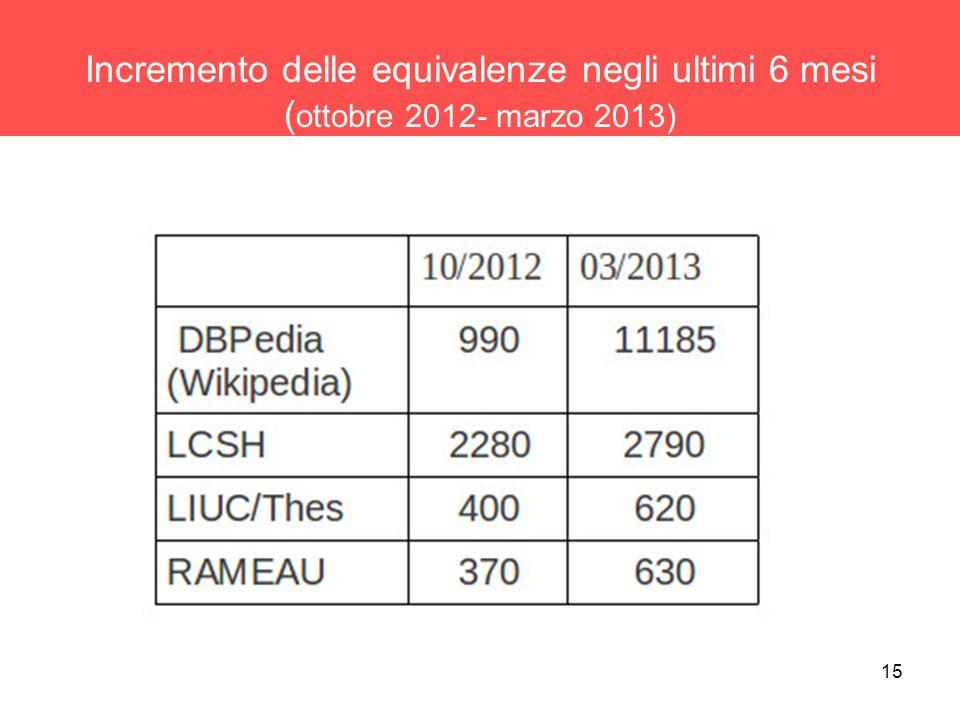 15 Incremento delle equivalenze negli ultimi 6 mesi ( ottobre 2012- marzo 2013)
