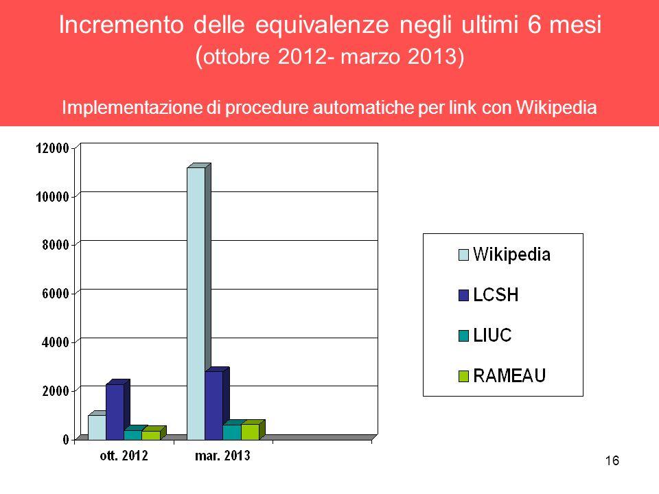 16 Incremento delle equivalenze negli ultimi 6 mesi ( ottobre 2012- marzo 2013) Implementazione di procedure automatiche per link con Wikipedia