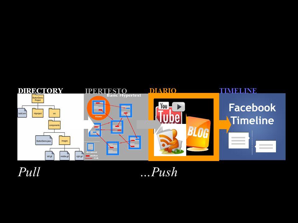 DIRECTORY IPERTESTO TIMELINEDIARIO Pull …Push