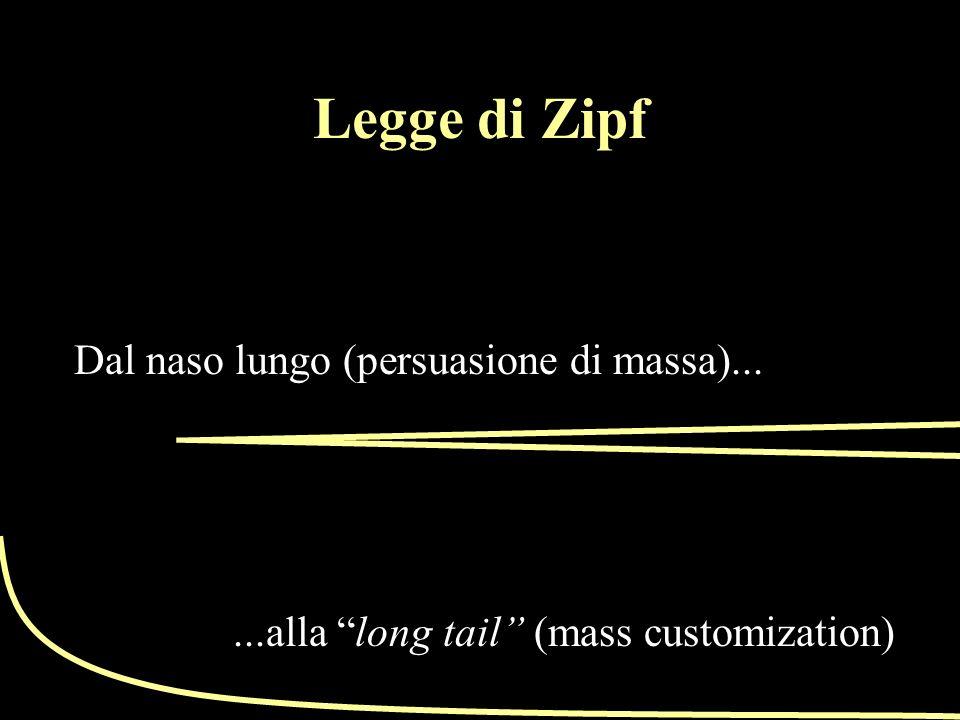 Dal naso lungo (persuasione di massa)......alla long tail (mass customization) Legge di Zipf
