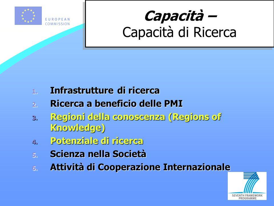1. Infrastrutture di ricerca 2. Ricerca a beneficio delle PMI 3.