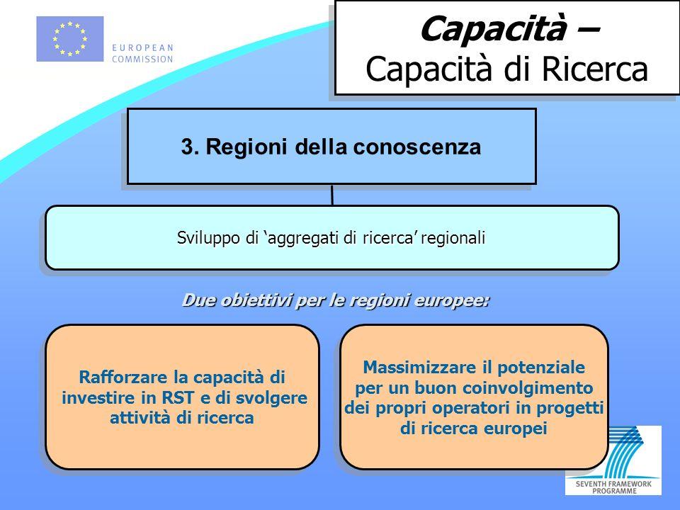 Capacità – Capacità di Ricerca Capacità – Capacità di Ricerca 3.