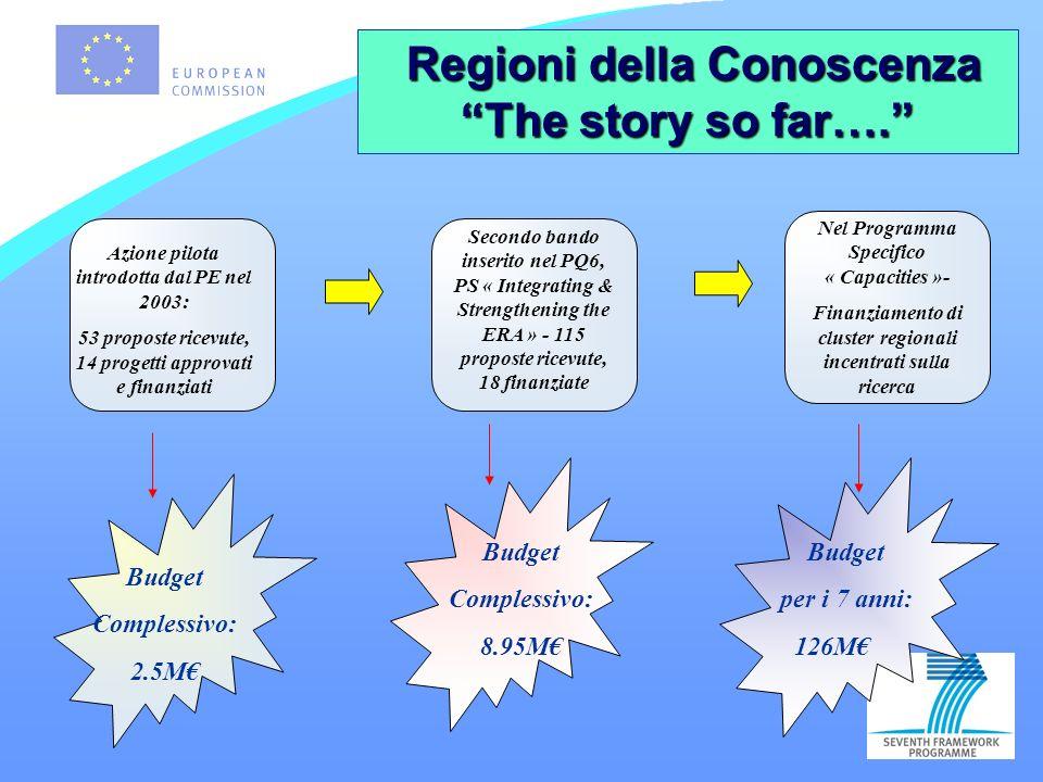 Regioni della Conoscenza Regioni della Conoscenza The story so far….