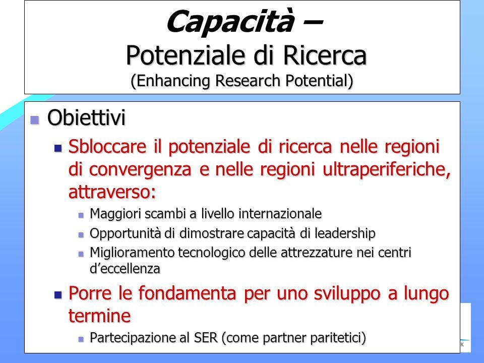 Potenziale di Ricerca (Enhancing Research Potential) Capacità – Potenziale di Ricerca (Enhancing Research Potential) Obiettivi Obiettivi Sbloccare il potenziale di ricerca nelle regioni di convergenza e nelle regioni ultraperiferiche, attraverso: Sbloccare il potenziale di ricerca nelle regioni di convergenza e nelle regioni ultraperiferiche, attraverso: Maggiori scambi a livello internazionale Maggiori scambi a livello internazionale Opportunità di dimostrare capacità di leadership Opportunità di dimostrare capacità di leadership Miglioramento tecnologico delle attrezzature nei centri deccellenza Miglioramento tecnologico delle attrezzature nei centri deccellenza Porre le fondamenta per uno sviluppo a lungo termine Porre le fondamenta per uno sviluppo a lungo termine Partecipazione al SER (come partner paritetici) Partecipazione al SER (come partner paritetici)