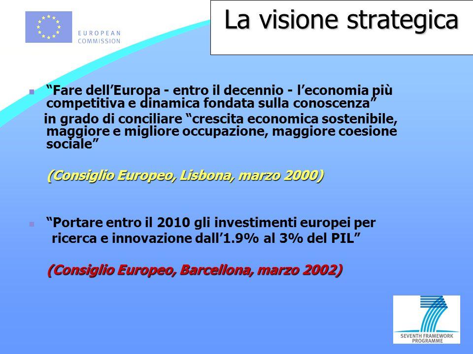 Fare dellEuropa - entro il decennio - leconomia più competitiva e dinamica fondata sulla conoscenza in grado di conciliare crescita economica sostenibile, maggiore e migliore occupazione, maggiore coesione sociale (Consiglio Europeo, Lisbona, marzo 2000) Portare entro il 2010 gli investimenti europei per ricerca e innovazione dall1.9% al 3% del PIL (Consiglio Europeo, Barcellona, marzo 2002) La visione strategica