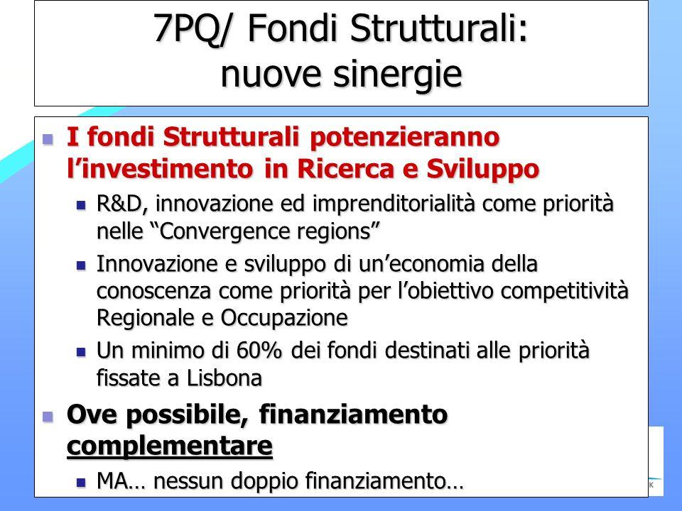 7PQ/ Fondi Strutturali: nuove sinergie I fondi Strutturali potenzieranno linvestimento in Ricerca e Sviluppo I fondi Strutturali potenzieranno linvestimento in Ricerca e Sviluppo R&D, innovazione ed imprenditorialità come priorità nelle Convergence regions R&D, innovazione ed imprenditorialità come priorità nelle Convergence regions Innovazione e sviluppo di uneconomia della conoscenza come priorità per lobiettivo competitività Regionale e Occupazione Innovazione e sviluppo di uneconomia della conoscenza come priorità per lobiettivo competitività Regionale e Occupazione Un minimo di 60% dei fondi destinati alle priorità fissate a Lisbona Un minimo di 60% dei fondi destinati alle priorità fissate a Lisbona Ove possibile, finanziamento complementare Ove possibile, finanziamento complementare MA… nessun doppio finanziamento… MA… nessun doppio finanziamento…