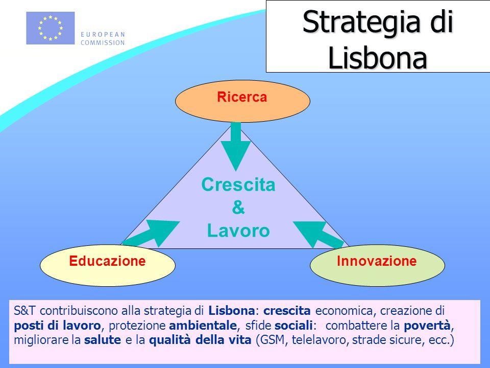 Strategia di Lisbona Ricerca Crescita & Lavoro EducazioneInnovazione S&T contribuiscono alla strategia di Lisbona: crescita economica, creazione di posti di lavoro, protezione ambientale, sfide sociali: combattere la povertà, migliorare la salute e la qualità della vita (GSM, telelavoro, strade sicure, ecc.)