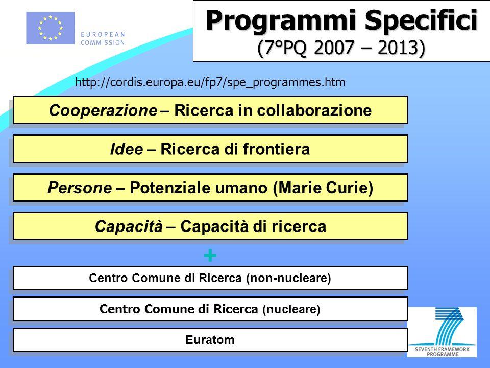 Programmi Specifici (7°PQ 2007 – 2013) Cooperazione – Ricerca in collaborazione Persone – Potenziale umano (Marie Curie) Centro Comune di Ricerca (nucleare) Idee – Ricerca di frontiera Capacità – Capacità di ricerca Centro Comune di Ricerca (non-nucleare) Euratom + http://cordis.europa.eu/fp7/spe_programmes.htm