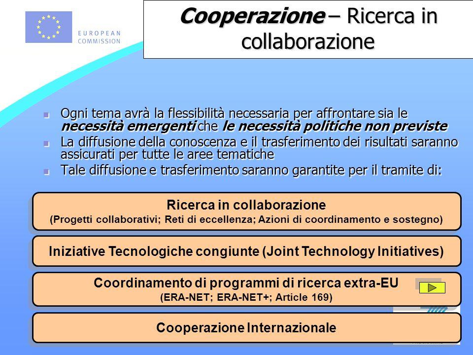 Ricerca in collaborazione (Progetti collaborativi; Reti di eccellenza; Azioni di coordinamento e sostegno) Ricerca in collaborazione (Progetti collaborativi; Reti di eccellenza; Azioni di coordinamento e sostegno) Iniziative Tecnologiche congiunte (Joint Technology Initiatives) Coordinamento di programmi di ricerca extra-EU (ERA-NET; ERA-NET+; Article 169) Coordinamento di programmi di ricerca extra-EU (ERA-NET; ERA-NET+; Article 169) Cooperazione Internazionale Ogni tema avrà la flessibilità necessaria per affrontare sia le necessità emergenti che le necessità politiche non previste Ogni tema avrà la flessibilità necessaria per affrontare sia le necessità emergenti che le necessità politiche non previste La diffusione della conoscenza e il trasferimento dei risultati saranno assicurati per tutte le aree tematiche La diffusione della conoscenza e il trasferimento dei risultati saranno assicurati per tutte le aree tematiche Tale diffusione e trasferimento saranno garantite per il tramite di: Tale diffusione e trasferimento saranno garantite per il tramite di: Cooperazione – Ricerca in collaborazione