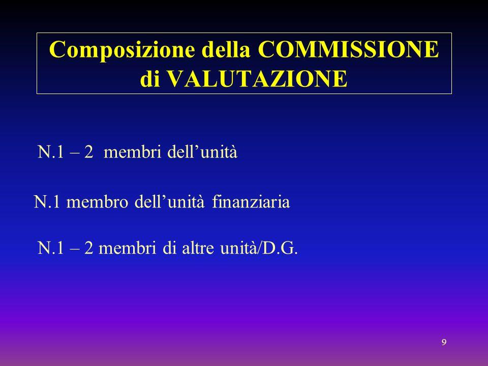 10 I INCONTRO della Commissione di valuatazione Distribuzione, ai valutatori, del materiale da valutare Discussione sui criteri di valutazione