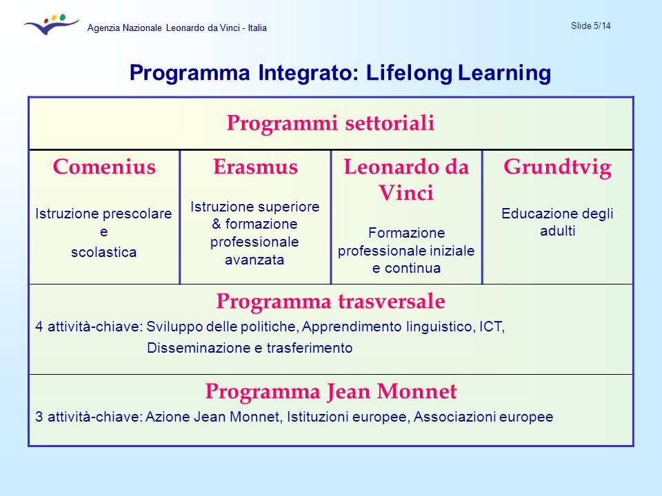 Agenzia Nazionale Leonardo da Vinci - Italia Slide 5/14 Agenzia Nazionale Leonardo da Vinci - Italia Programmi settoriali Comenius Istruzione prescola