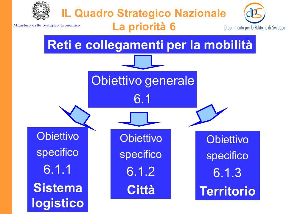 Ministero dello Sviluppo Economico Il Quadro Strategico Nazionale Lezioni specifiche per la tematica Reti e Mobilità superare la parziale aggiuntività