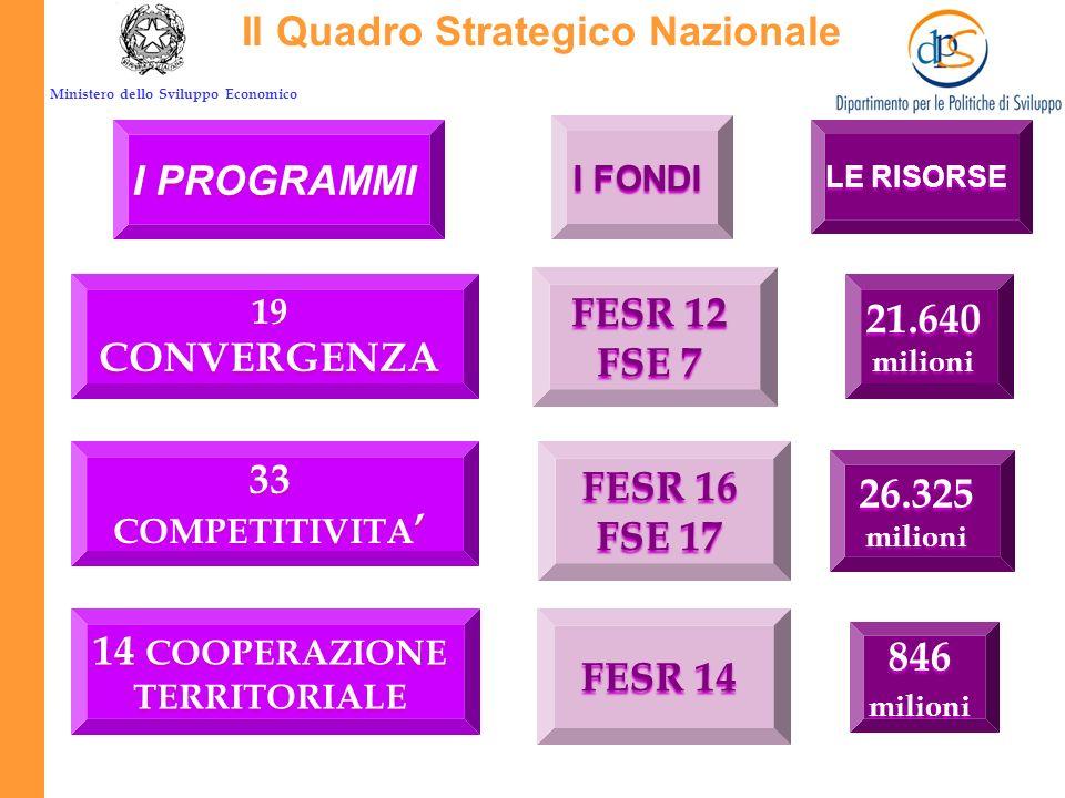 Ministero dello Sviluppo Economico Larchitettura della programmazione OSC – Orientamenti Strategici Comunitari QSN Quadro Strategico Nazionale PORPONP